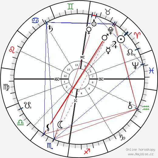John Davidson wikipedie wiki 2018, 2019 horoskop