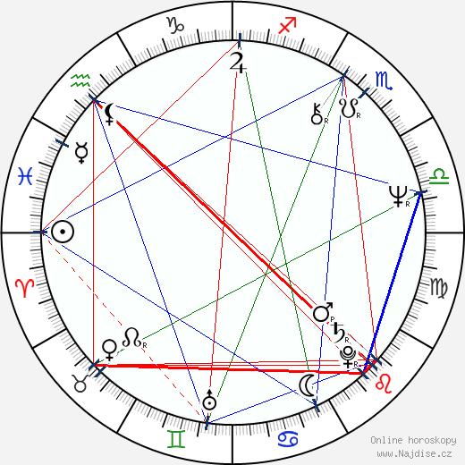 John de Lancie wikipedie wiki 2020, 2021 horoskop