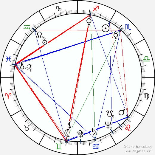 John Dehner wikipedie wiki 2017, 2018 horoskop
