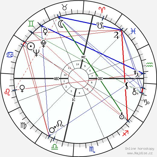 John Dillinger wikipedie wiki 2018, 2019 horoskop