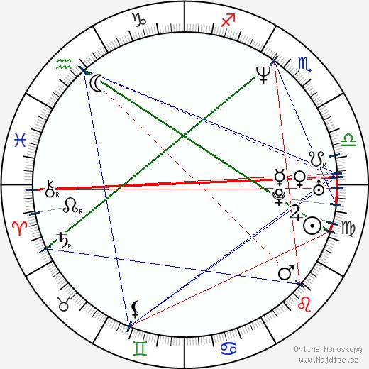 John DiMaggio wikipedie wiki 2020, 2021 horoskop