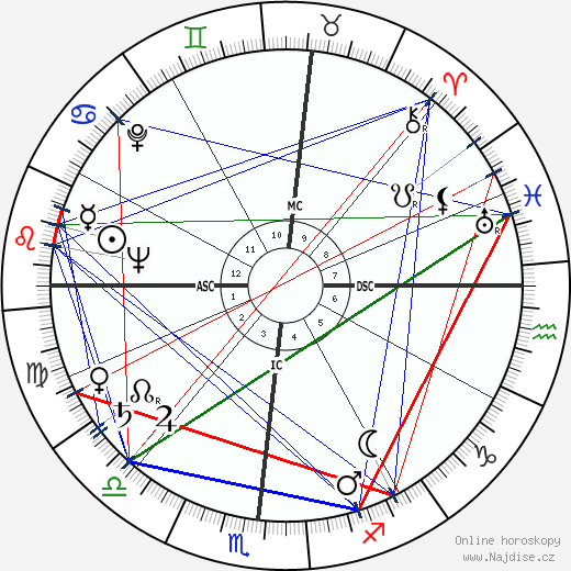 John Eisenhower wikipedie wiki 2018, 2019 horoskop