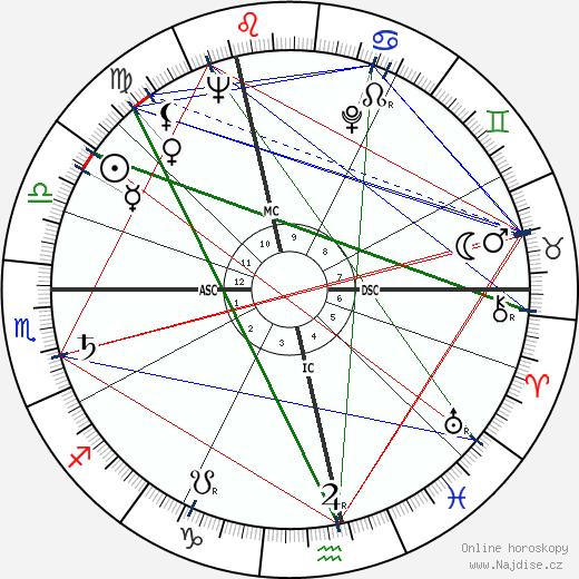 John Ericson wikipedie wiki 2019, 2020 horoskop