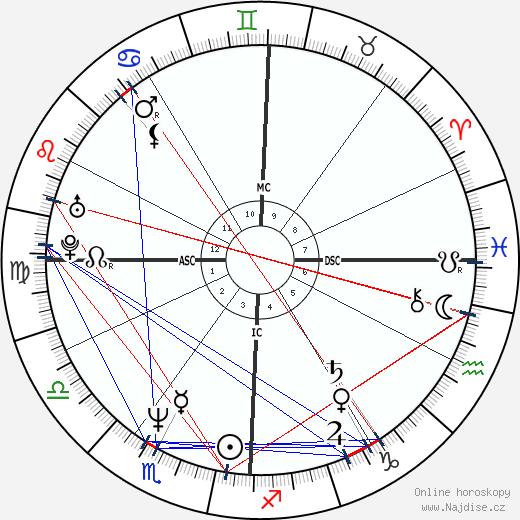 John F. Kennedy Jr. wikipedie wiki 2018, 2019 horoskop
