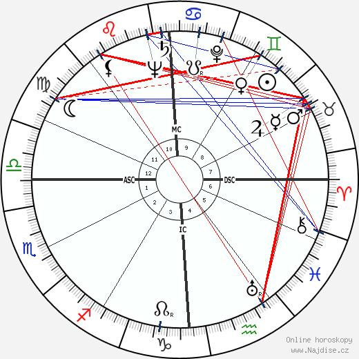 John F. Kennedy wikipedie wiki 2020, 2021 horoskop