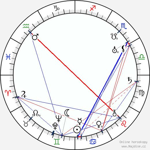 John F. Seitz wikipedie wiki 2017, 2018 horoskop