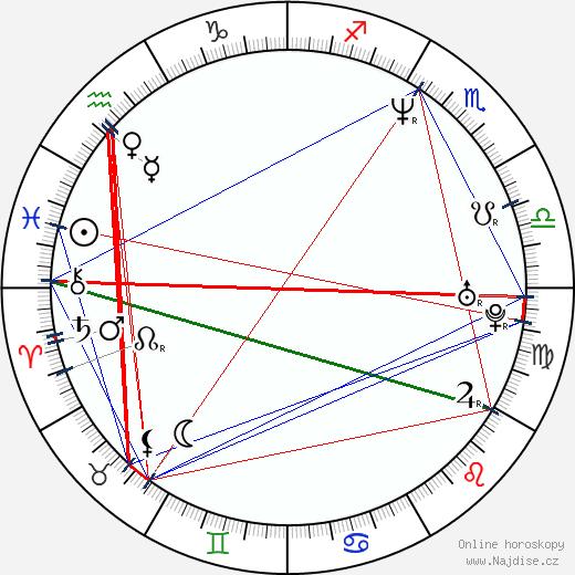 John Fawcett wikipedie wiki 2019, 2020 horoskop