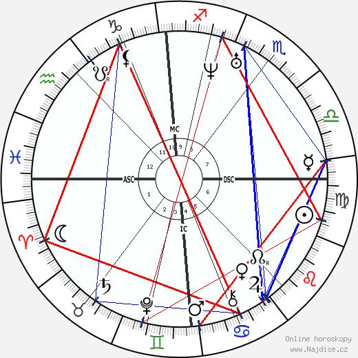 John Flamsteed wikipedie wiki 2018, 2019 horoskop