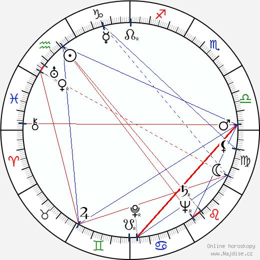 John Forsythe wikipedie wiki 2019, 2020 horoskop