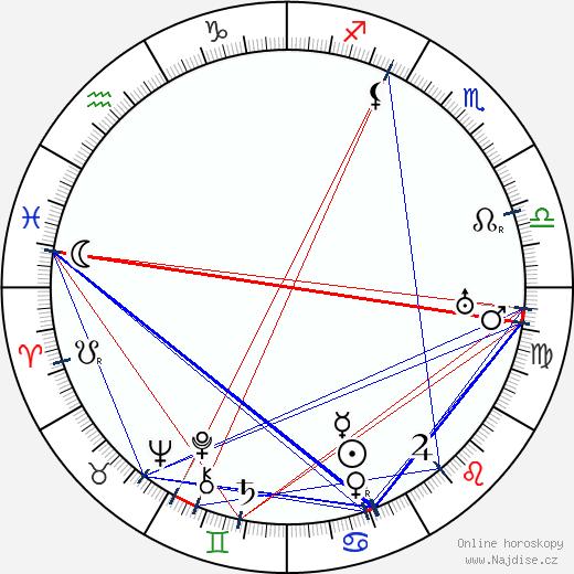 John Francis Dillon wikipedie wiki 2018, 2019 horoskop