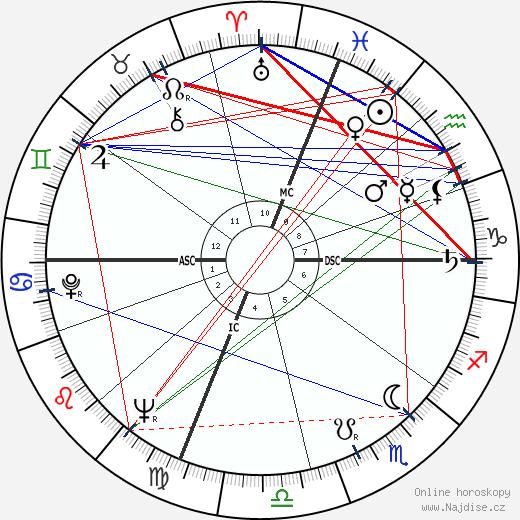John Frankenheimer wikipedie wiki 2020, 2021 horoskop