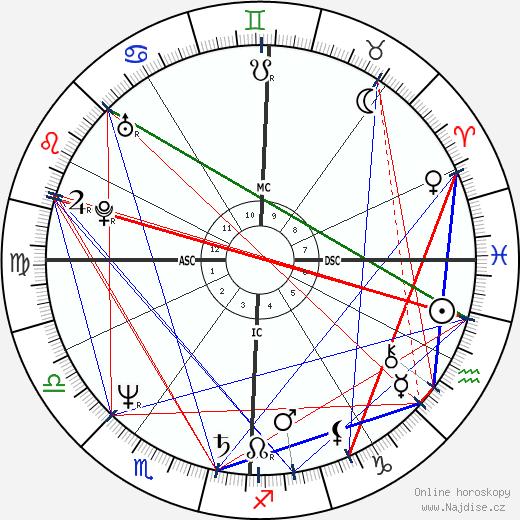 John Gabriel wikipedie wiki 2018, 2019 horoskop