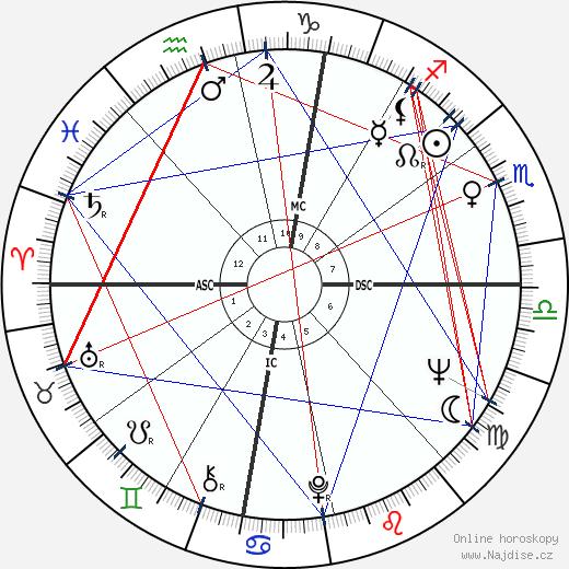John Gage wikipedie wiki 2020, 2021 horoskop