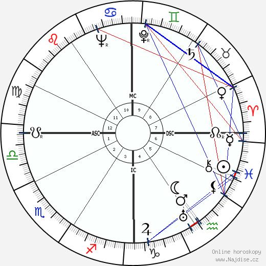 John Garfield wikipedie wiki 2020, 2021 horoskop
