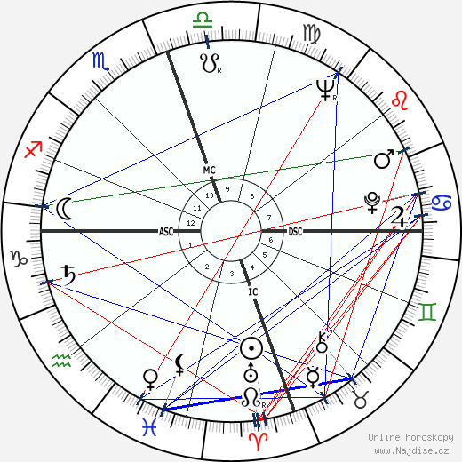 John Gavin wikipedie wiki 2018, 2019 horoskop