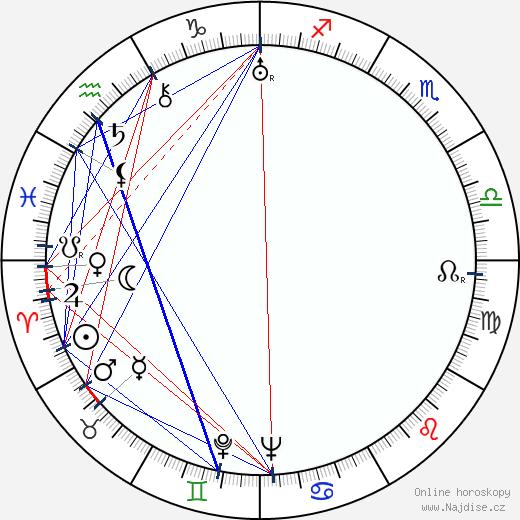 John Gielgud wikipedie wiki 2018, 2019 horoskop