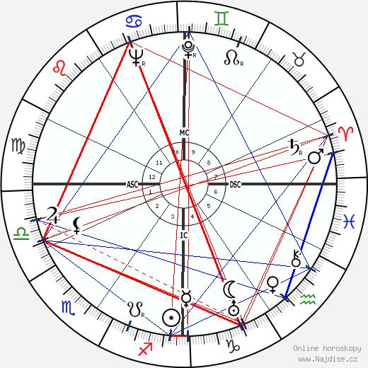 John Glassco wikipedie wiki 2019, 2020 horoskop