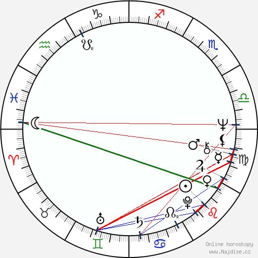 John Glover wikipedie wiki 2018, 2019 horoskop