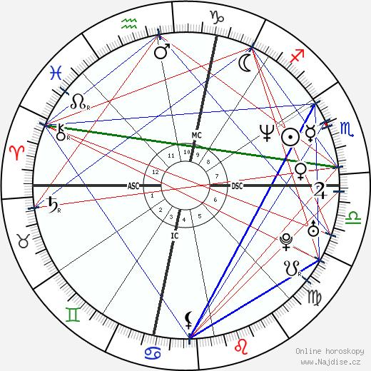 John Gosch wikipedie wiki 2019, 2020 horoskop