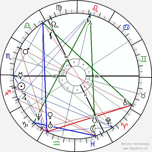 John Gotch wikipedie wiki 2017, 2018 horoskop