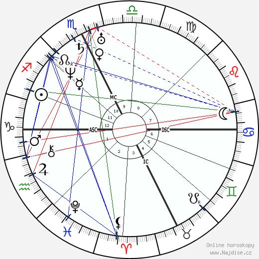 John Greenleaf Whittier wikipedie wiki 2020, 2021 horoskop