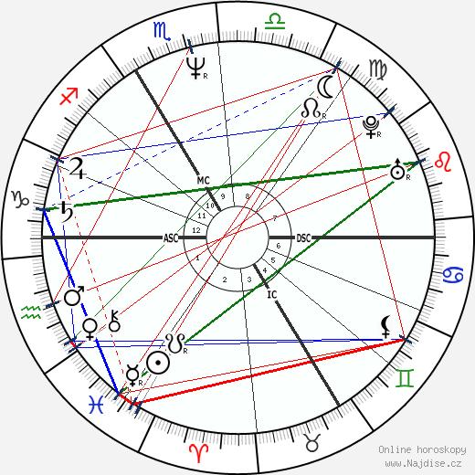 John Greyson wikipedie wiki 2018, 2019 horoskop