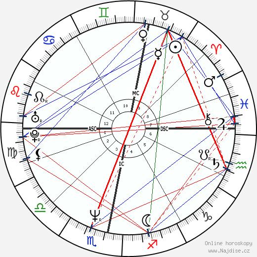 John Hannah wikipedie wiki 2020, 2021 horoskop