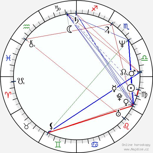 John Hawkes wikipedie wiki 2019, 2020 horoskop