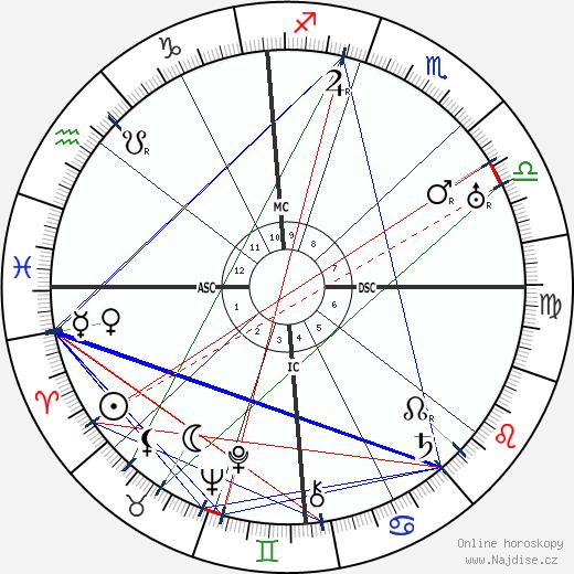 John Hayes Hammond wikipedie wiki 2017, 2018 horoskop