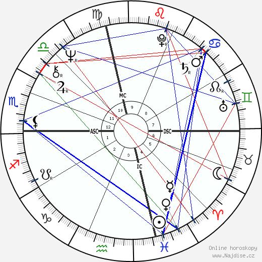 John Heard wikipedie wiki 2018, 2019 horoskop