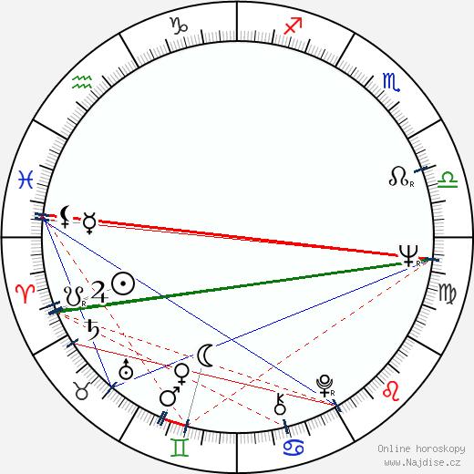 John Hibberd wikipedie wiki 2017, 2018 horoskop