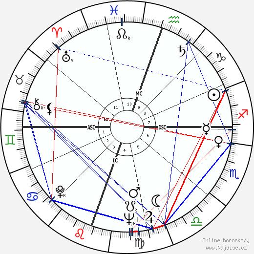 John Hillerman wikipedie wiki 2018, 2019 horoskop