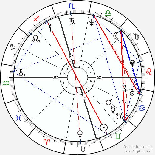 John Hinckley wikipedie wiki 2018, 2019 horoskop