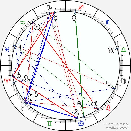 John Hopkins wikipedie wiki 2017, 2018 horoskop