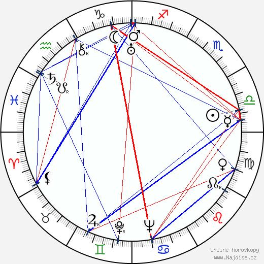 John Hoyt wikipedie wiki 2017, 2018 horoskop