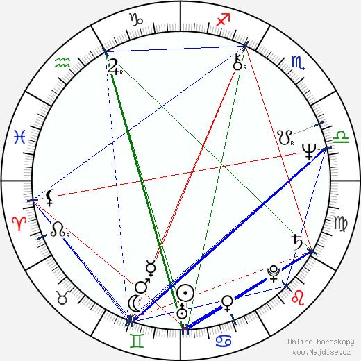John Illsley wikipedie wiki 2019, 2020 horoskop