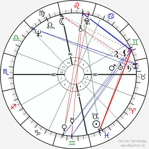 John Irving wikipedie wiki 2020, 2021 horoskop