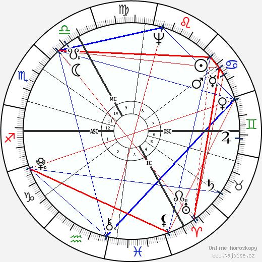 John Jacob Astor wikipedie wiki 2019, 2020 horoskop