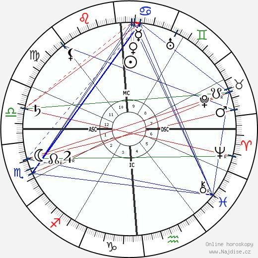John Jacob IV Astor wikipedie wiki 2017, 2018 horoskop