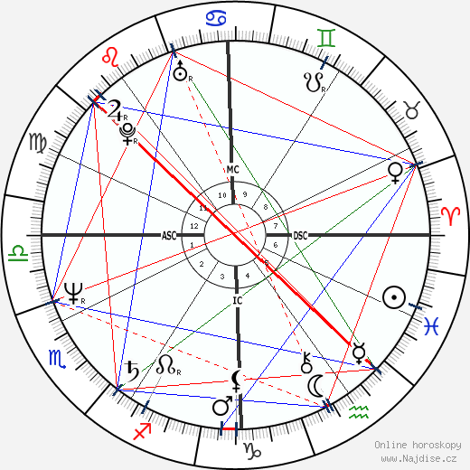 John Kapelos wikipedie wiki 2019, 2020 horoskop