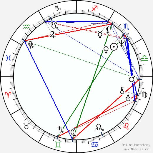 John Keats wikipedie wiki 2018, 2019 horoskop