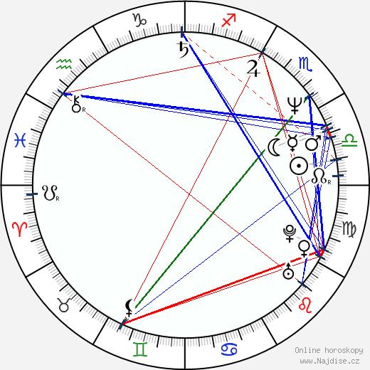 John Kenrick wikipedie wiki 2018, 2019 horoskop