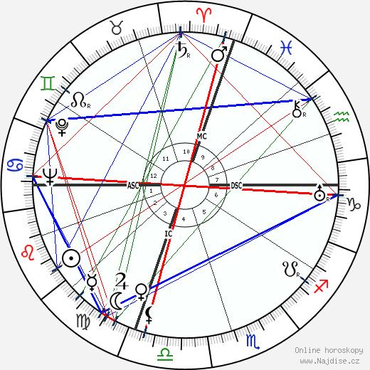 John Koch wikipedie wiki 2020, 2021 horoskop