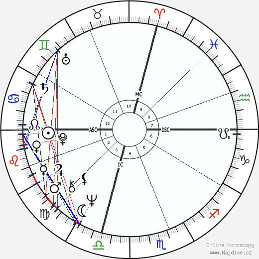John LaCorte wikipedie wiki 2018, 2019 horoskop