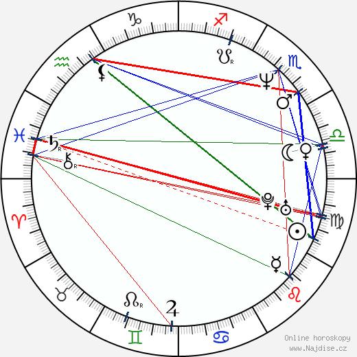 John Lacy wikipedie wiki 2019, 2020 horoskop