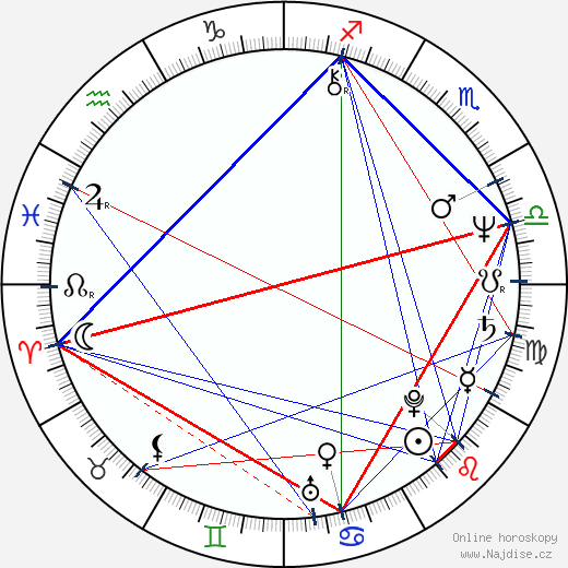John Landis wikipedie wiki 2020, 2021 horoskop