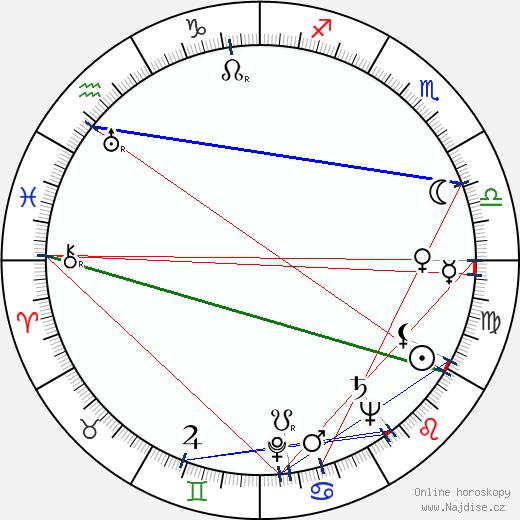 John Lee Hooker wikipedie wiki 2018, 2019 horoskop