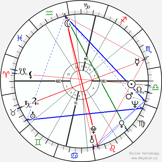 John Lennon wikipedie wiki 2020, 2021 horoskop