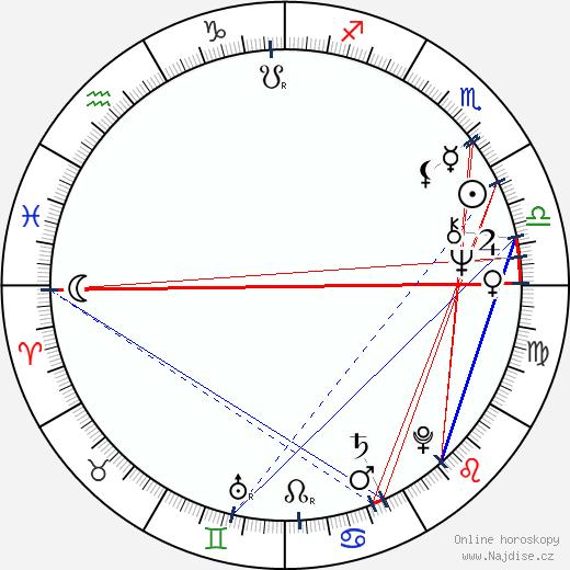 John Lithgow wikipedie wiki 2019, 2020 horoskop