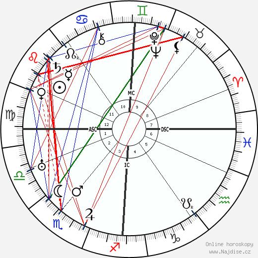 John Logie Baird wikipedie wiki 2019, 2020 horoskop